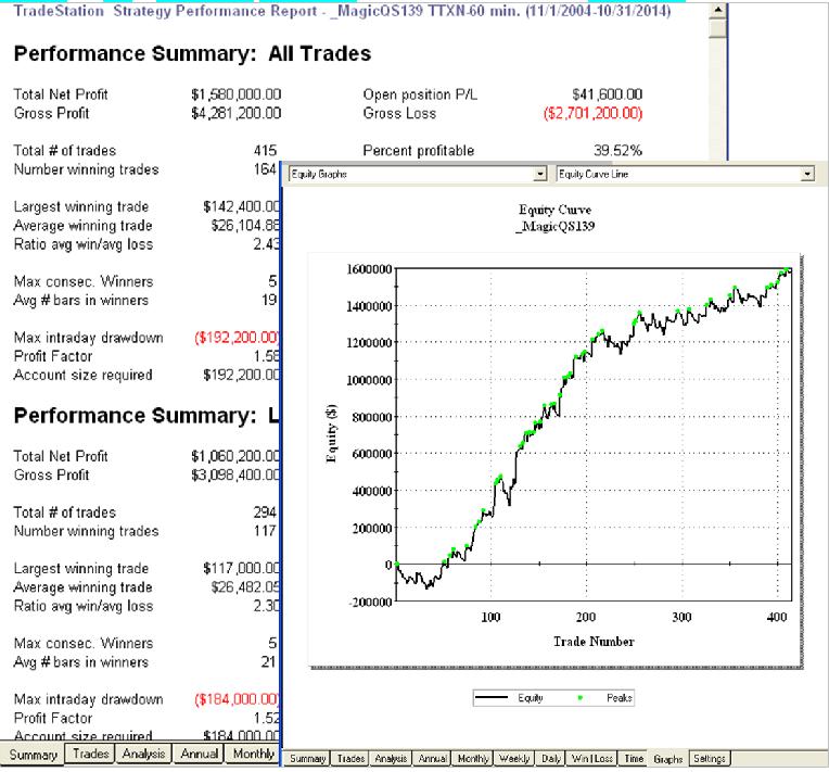 開發商品的交易系統 - 基礎篇 [21] 轉位移動平均線 | 幣圖誌Bituzi - 挑戰市場規則