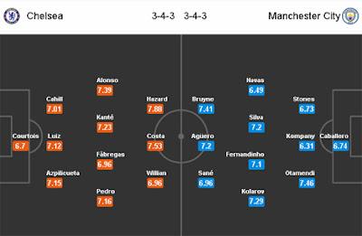Nhận định, soi kèo nhà cái Chelsea vs Man City