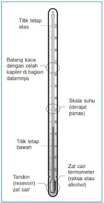 Cara Mengukur Suhu Dan Alat Alat Untuk Mengukurnya