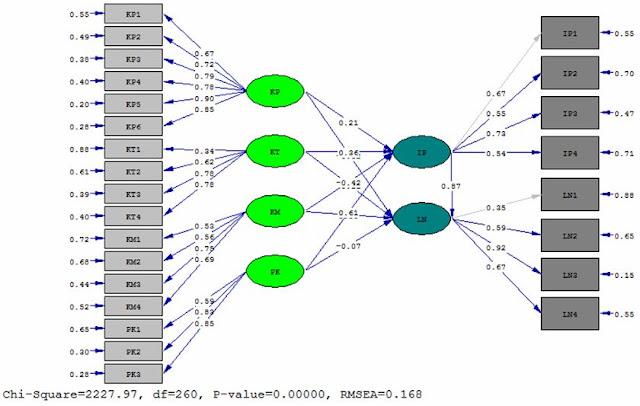 MUDAH ATAU SULITKAH Structural Equation Modeling (SEM) ????????