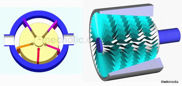 rotary_vane_compressor_axial_compressor