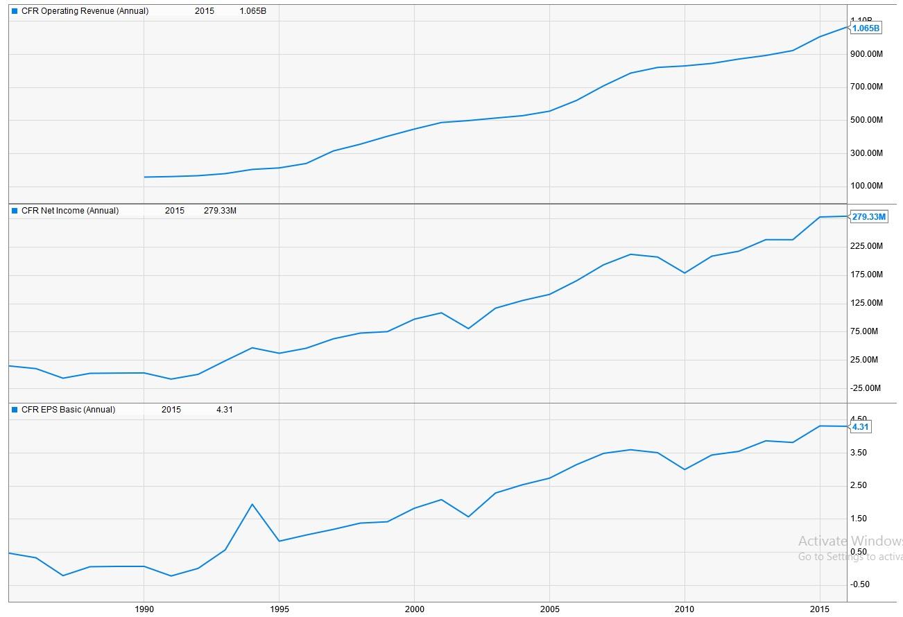 Captain dividend recent buy cullenfrost bankers cfr cfr dividend growth buycottarizona Images