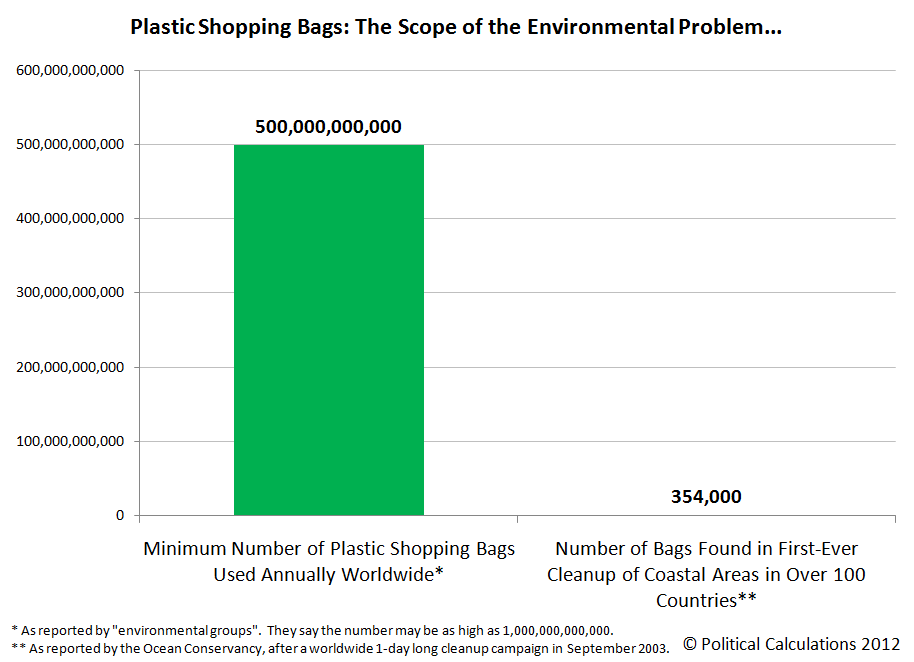 Plastic Shopping Bags: The Scope of the Environmental Problem...