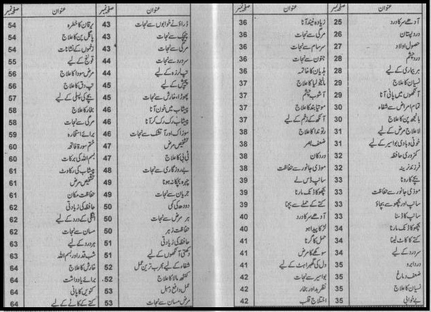 Bismillah se Mushkilat ka hal By Iqbal Ahmad Madani contents page 2
