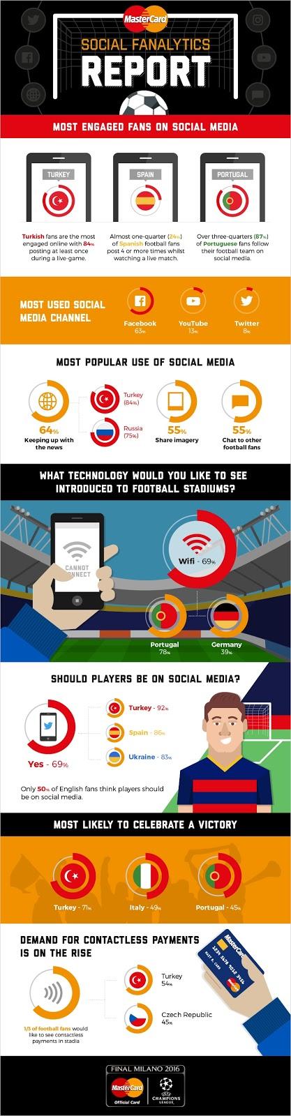 MasterCard Social Fanalytics Report - Los españoles, los seguidores de fútbol más activos en redes sociales en Europa