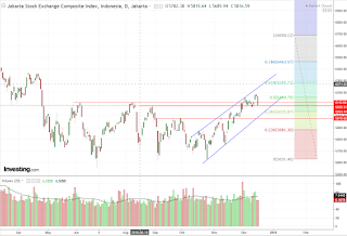 IHSG jelang FOMC meeting,RDG BI dan window dressing akhir tahun