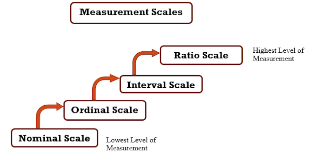 Scaling in Research Methods for Business