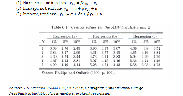 Quantx research cointegration adf test critical values for T table critical value