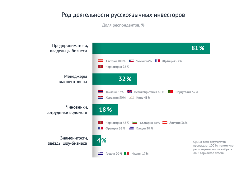 Статистика инвесторов