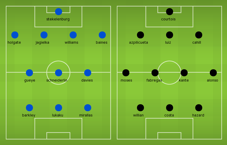Lineups, Team News, Stats – Everton vs Chelsea
