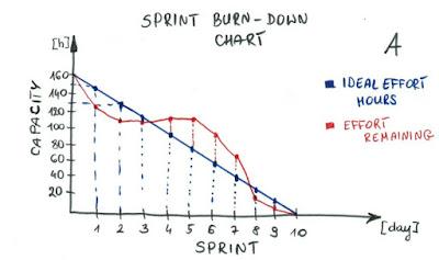 Scrum'da Sprint Burndown Chart Kullanımı