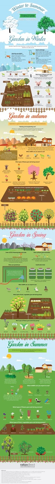 Gardening Seasons – EVERYTHING You Need to Know