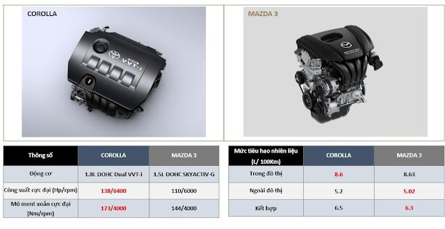 Bảng so sánh mức tiêu hao nhiên liệu của Toyota Altis 1.8 và Mazda 3 1.5.