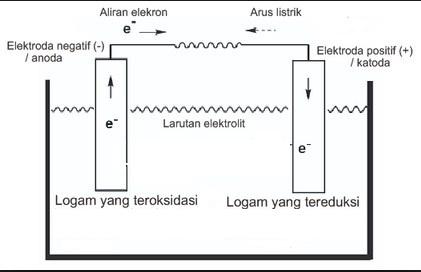 Sel Volta Deret Volta Potensial Reduksi Notasi Sel Korosi Contoh Soal Dan Pembahasannya Elektrokimia Ilmu Kimia