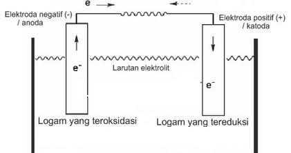 Pokok bahasan dalam mata kuliah ini adalah mempelajari identitas nasional,. Sel Volta : Deret volta, Potensial Reduksi, Notasi Sel