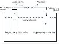 Sel Volta : Deret volta, Potensial Reduksi, Notasi Sel, Korosi, Contoh Soal dan Pembahasannya [Elektrokimia]