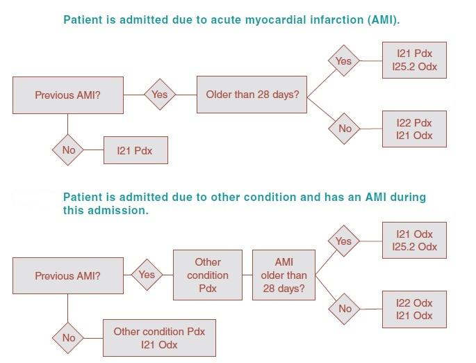 Medical Coding, Billing, AAPC CPC, CCS, HL7 Training: 2016