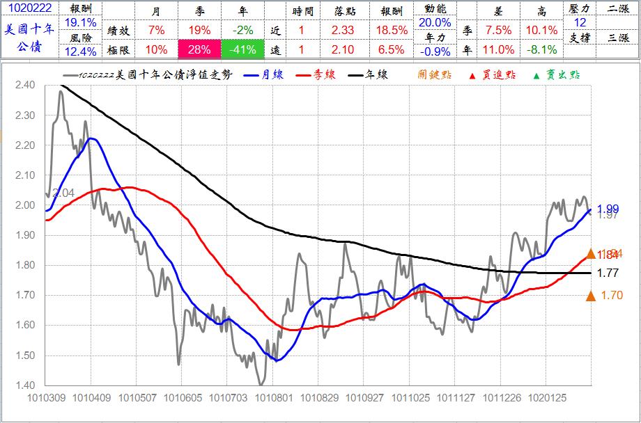 財富管理領導品牌----幸福趨勢團隊: 沒了QE 美債會如何?高盛︰10年期利率將飆升至3%-3.25%