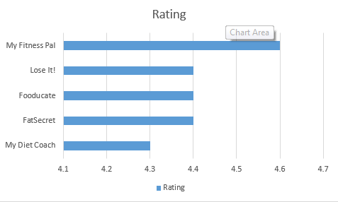 Urutan nilai dari tertinggi ke terendah dari 5 Aplikasi Android untuk Diet dan Melacak Nutrisi berdasarkan rating