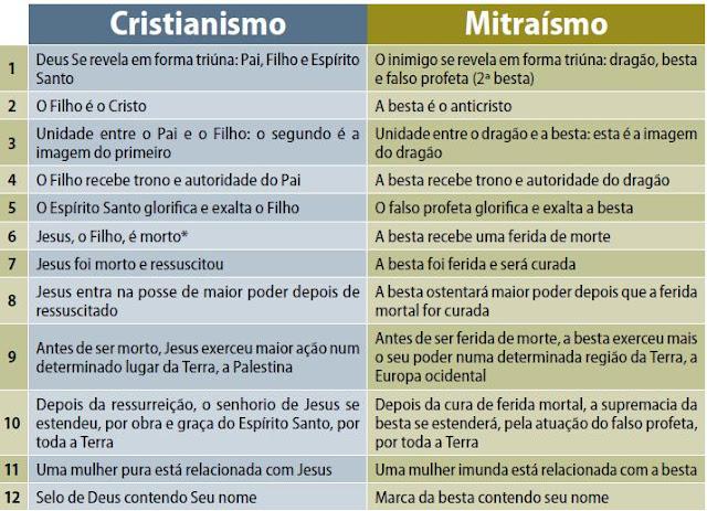 Semelhança cristianismo mitraismo