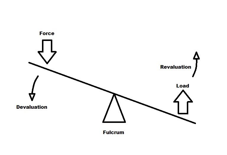 FOFOA: The Studebaker Effect