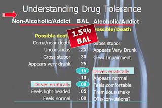 slide for dot supervisors training in reasonable suspicion explaining drug tolerance