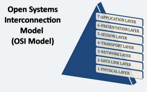 Pengertian Application Layer Jaringan Komputer