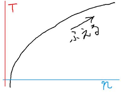 ヒックの法則の選択肢と時間の関係