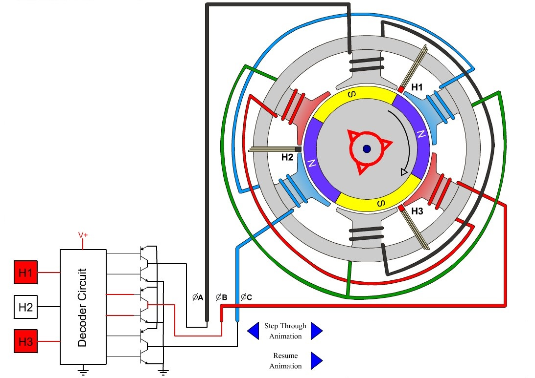 3 Phase Motor Winding Diagram Zen Car Alarm System Wiring Brushless Dc Construction Working Principle And