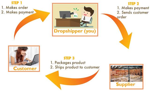 ड्रॉपशिपिंग बिज़नेस क्या है? कैसे करे? जानिये इसके फायदे और नुकसान - Drop Shipping India