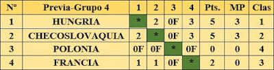 Resultados fase preliminar del III Campeonato Mundial Universitario de Ajedrez - Uppsala 1956 - Grupo 4