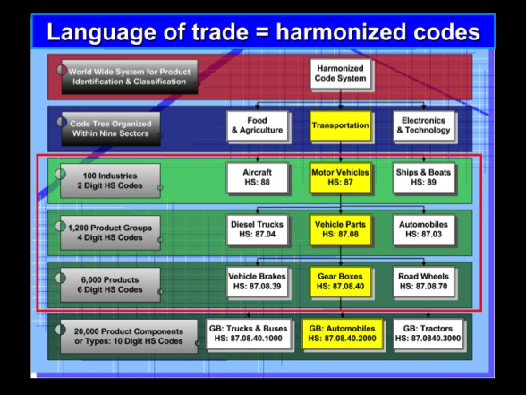 Explain particular goods in the import export business
