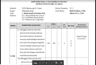 Kisi Kisi Soal UTS Kelas 5 SD Semester 1 Kurikulum 2013 2017/2018
