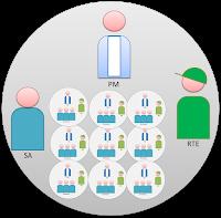 Scaled Agile Teams