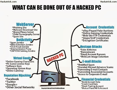 What Can Be Done Out Of A Hacked PC?