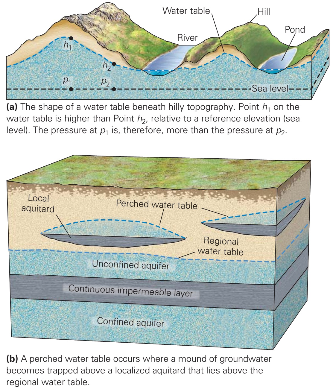 Where Does Groundwater Reside Learning Geology