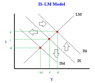 how to find change in g in the is-lm model