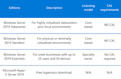 Windows Server 2019, Licentiere Windows Server, Licentiere Microsoft Windows Server 2019
