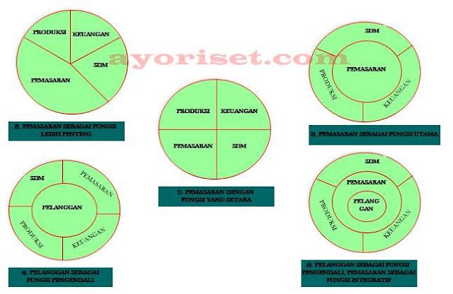 Berbagai peran pemasaran dalam perusahaan