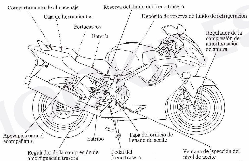 KTM Diagrama del motor