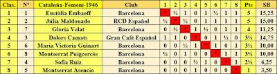Clasificación final según orden de puntuación IX Campeonato femenino de Cataluña 1946