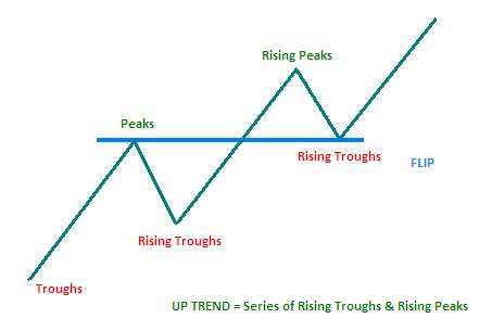 Peak and trough forex