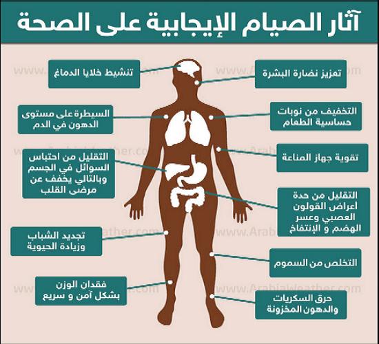 كيف يتخلص الجسم من السموم اثناء الصيام ؟