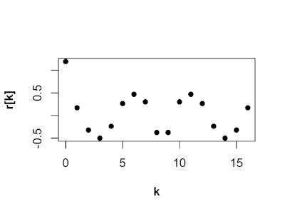 Random Autocorrelation Sequences R version
