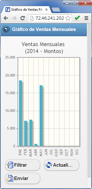 Super Mobile: Gráfico de Ventas Mensuales - Productos Web de eFactory para Móviles y Tabletas