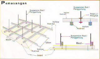 Pemasangan Plafon