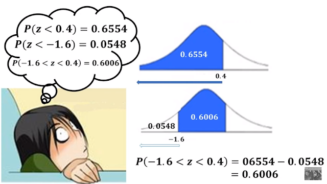 aplicaciones o usos de la distribución normal
