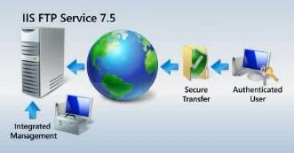 How to Setup an FTP Server in Windows 7