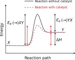 CHM 211: Basic Physical Chemistry