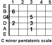 C minor pentatonic guitar scale